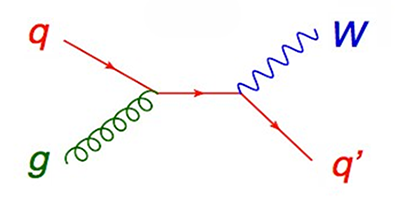 Particle Scattering Simplified