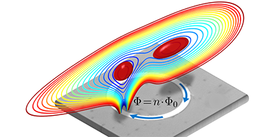 Synopsis: Cold Atoms, Meet Flux Quanta