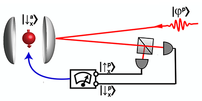 Synopsis: Heralded Qubit Transfer
