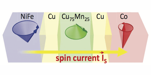 Synopsis: Watching Spin Currents