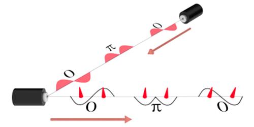 Synopsis: Controlling a Laser's Phase