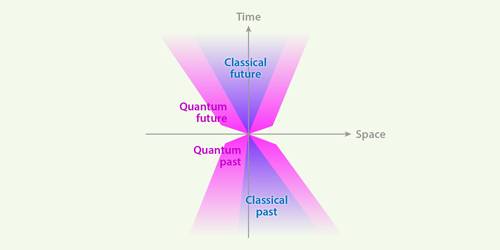 Synopsis: Quantum Signals Outpace Classical Ones