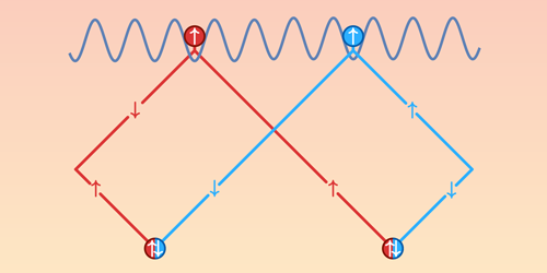 Synopsis: Direct View of Exchange Symmetry