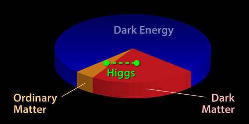 Synopsis: Connecting Higgs to Dark Matter