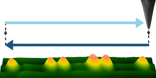 Synopsis: All-Mechanical Control of Single Electrons