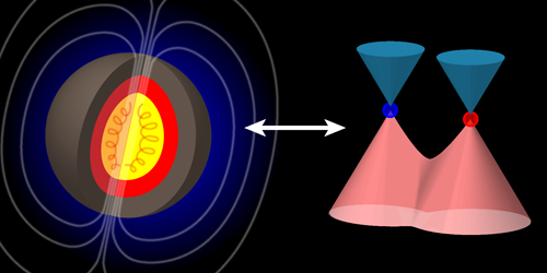 Synopsis: Weyl Metals as Proxies for Astrophysical Dynamos