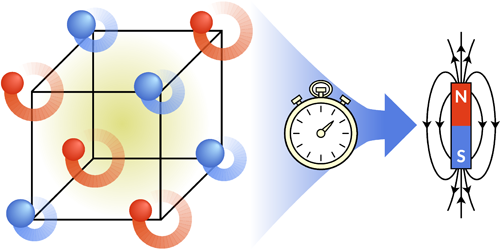 Synopsis: Powering up Magnetization